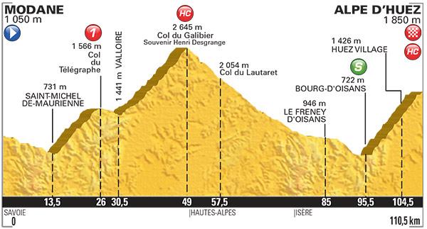 2015 TDF Stage 20 Profile