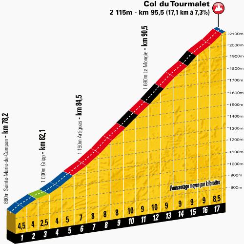 2014 Tourmalet profile