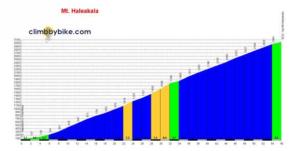 Haleakala climb profile