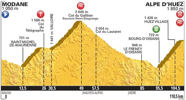 2015 TDF Stage 20 Profile
