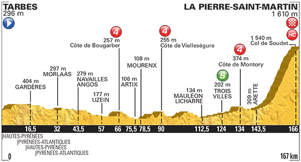 2015 TDF Stage 10 Profile
