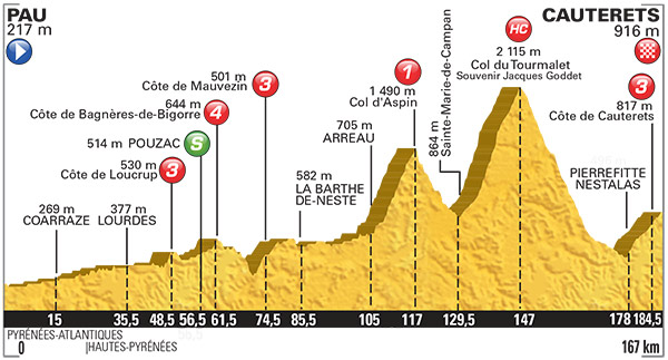 2015 TDF Stage 11 Profile