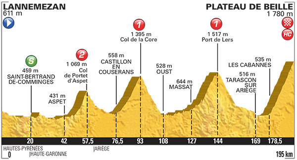 2015 TDF Stage 12 Profile