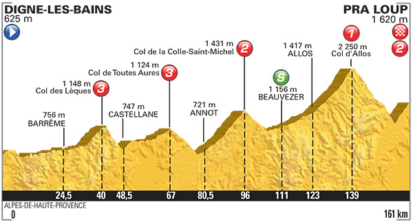 2015 TDF Stage 17 Profile