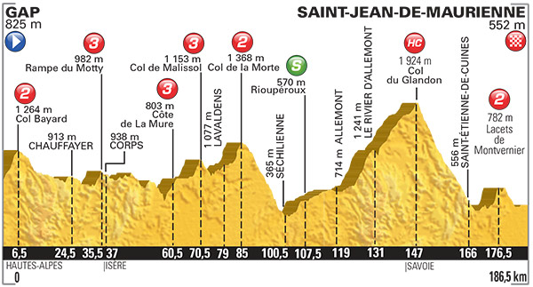 2015 TDF Stage 18 profile