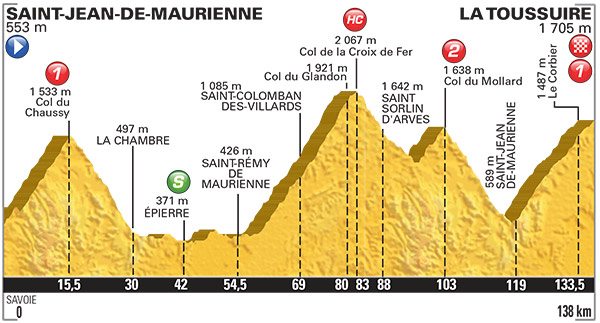 2015 TDF Stage 19 Profile