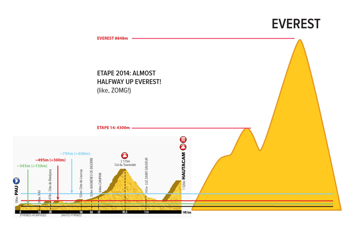 Etape du Tour 2014 profile