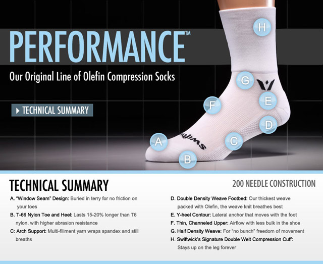 Swiftwick Performance features